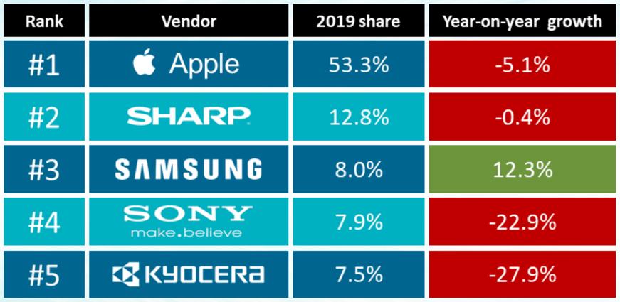 日本手机市场太奇葩,前五有三个在中国看不见,第一名份额超一半