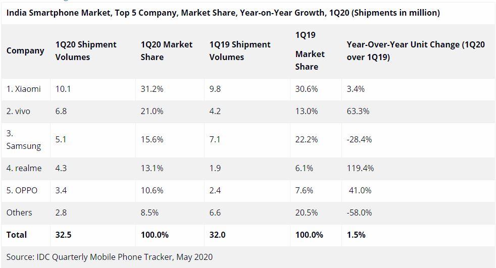 印度复刻中国手机市场:中国品牌独领风骚,三星快速消退