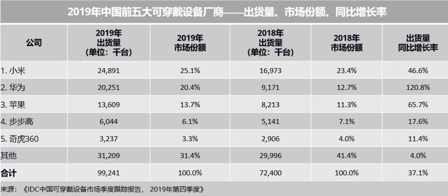 2019年中国可穿戴设备市场战报:小米华为激战,苹果趁机反扑
