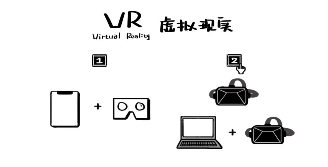 VR、AR、MR,它们都是啥?|视频科普来了 AR资讯 第3张