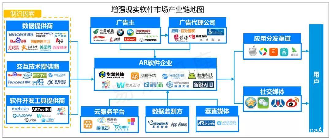 AR行业深度分析:定义、技术原理及商业价值 AR资讯 第6张
