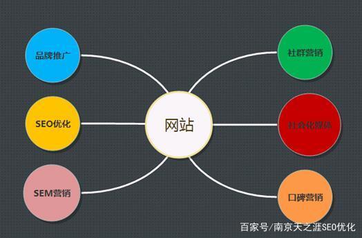 网络营销推广之品牌整合营销(图1)