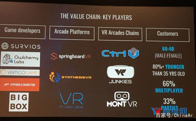 内容授权增长600%,Survios分享线下VR业务成绩 AR资讯 第3张