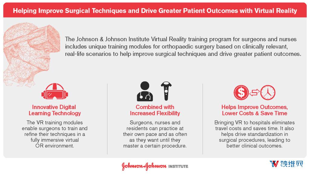 强生在全球部署50多个面向外科医生、护士的VR培训系统 AR资讯 第2张