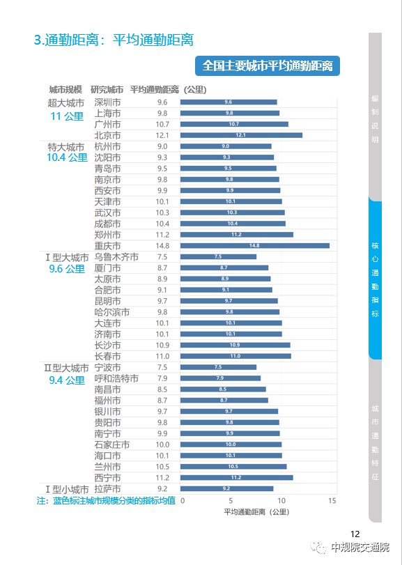 36个主要城市平均通勤距离