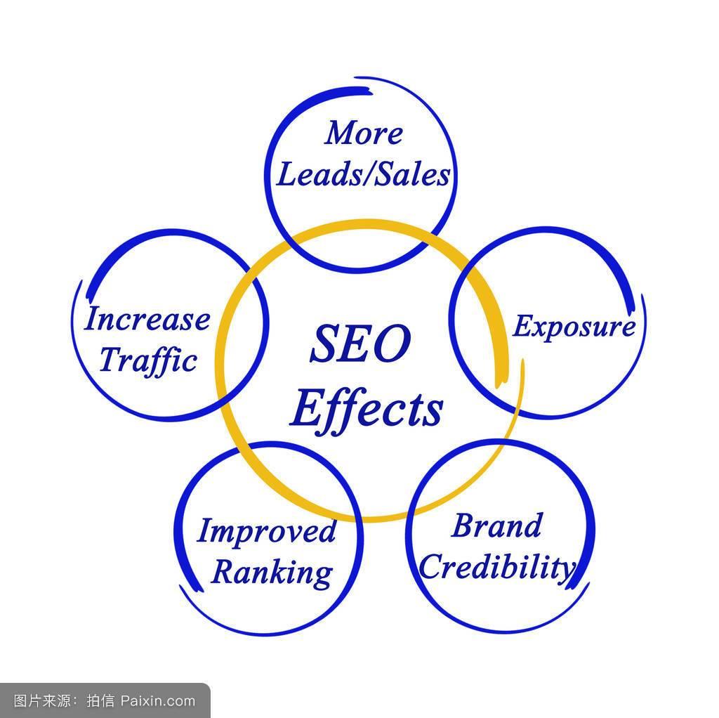 企业网站SEO优化外包的好处(图1)