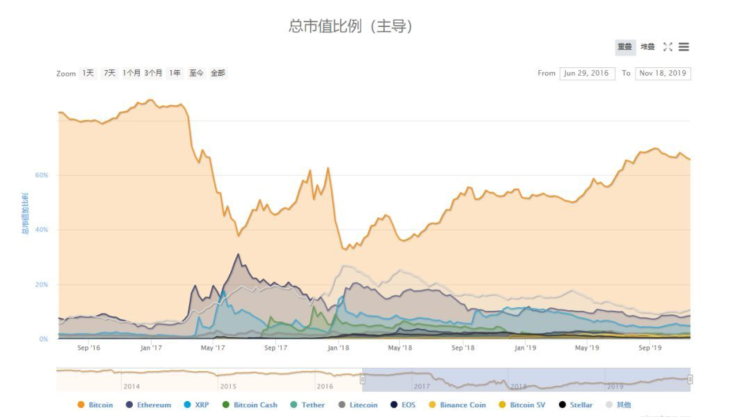 比特币交易量大幅下降,意味着什么?