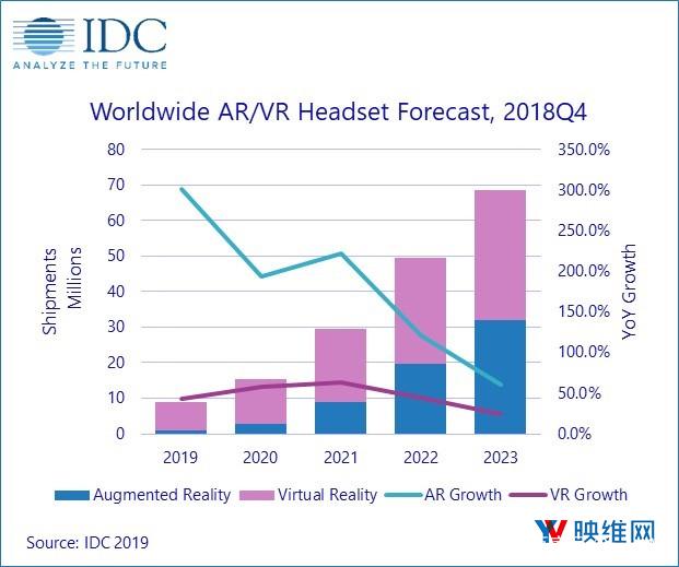 AR/VR头显出货量 AR一体机将占比55.3% AR资讯