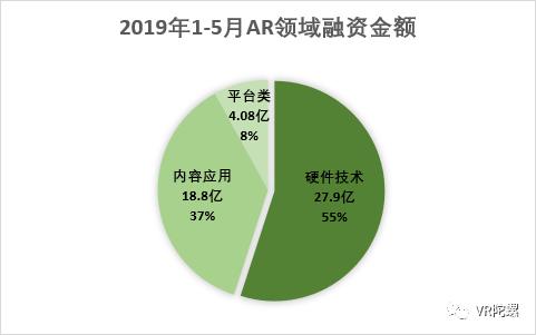 """【深度分析】AR""""爆发""""前夜 AR资讯 第11张"""
