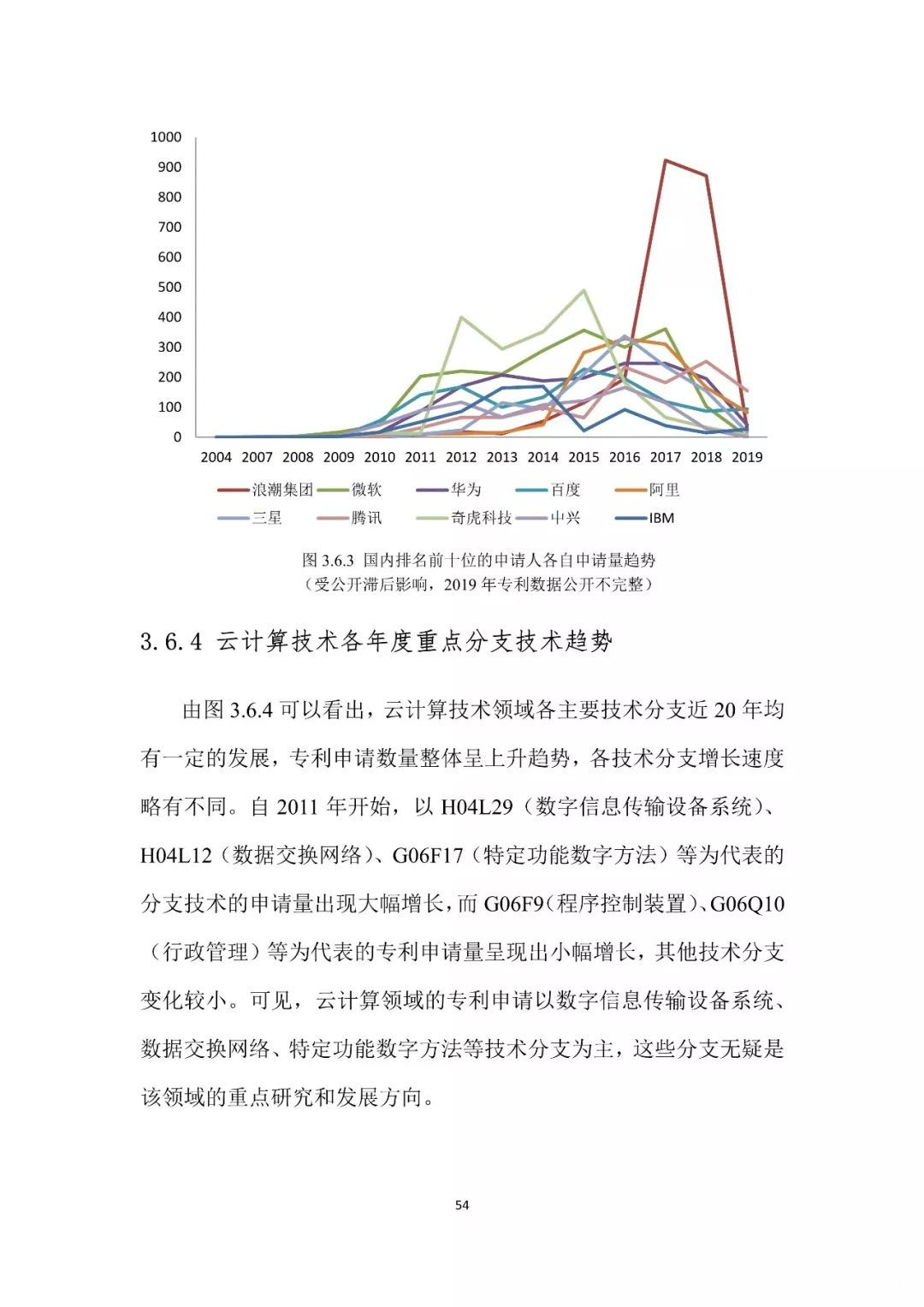 2019年人工智能中国专利技术分析报告