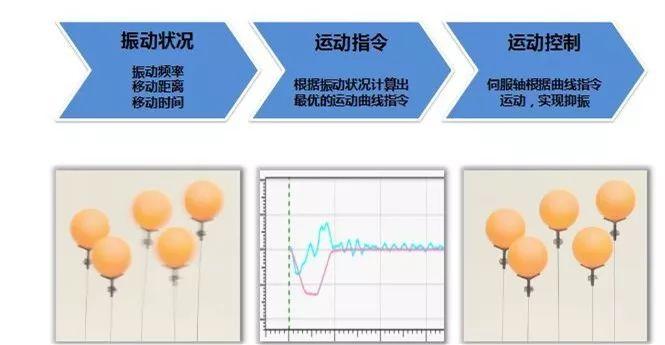 「必威体育最新版本下载」日本欧姆龙的秘密:振动抑制技术