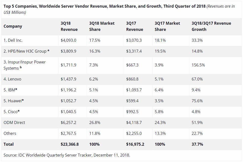 全球服务器市场3季度同比增四成,浪潮前三联想华为表现抢眼