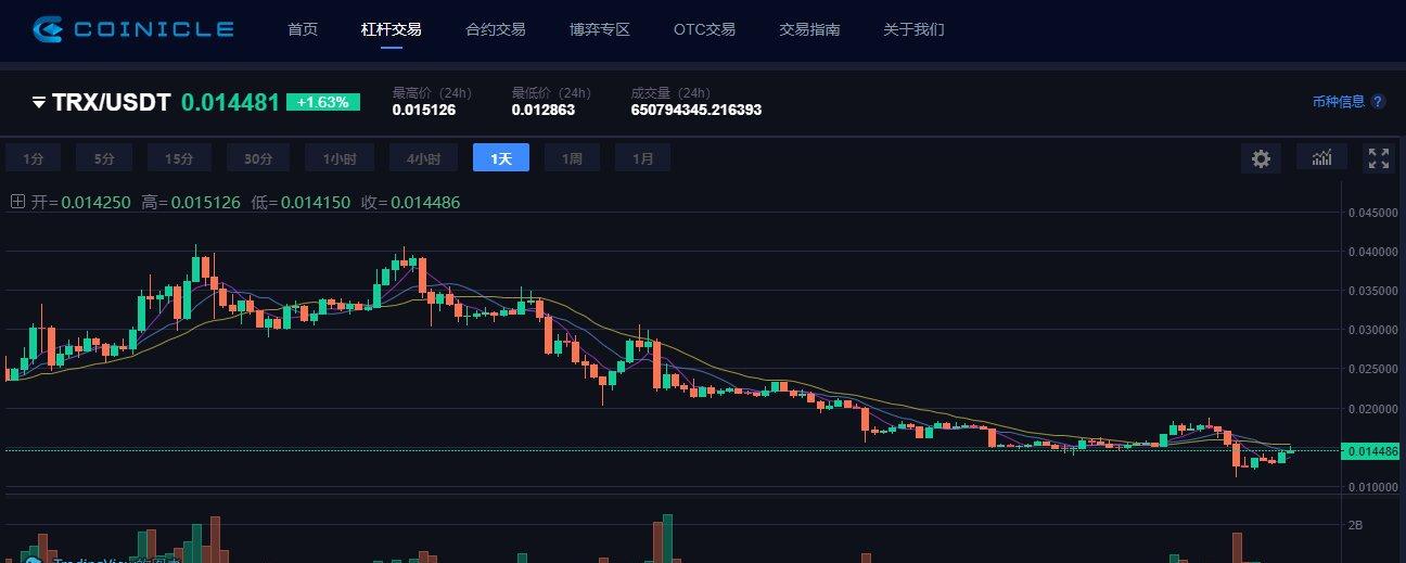 """孙宇晨与他的空气币:TRX暴跌55%,7成DApp""""唱空城""""!"""