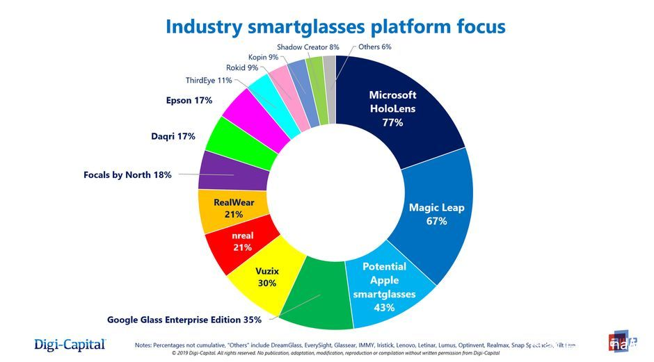 AR眼镜人气排行榜:微软第一 苹果领先 Google 排名第三 AR资讯 第3张
