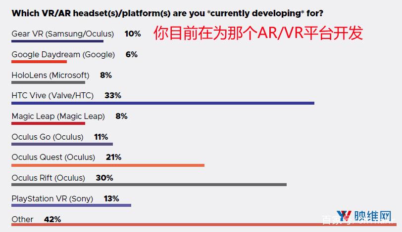 GDC 2019报告:AR/VR开发者继续撤离 AR资讯 第2张