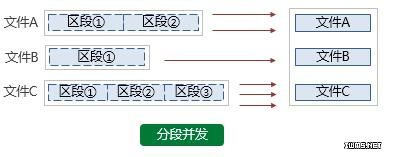 cTrans云传输系统