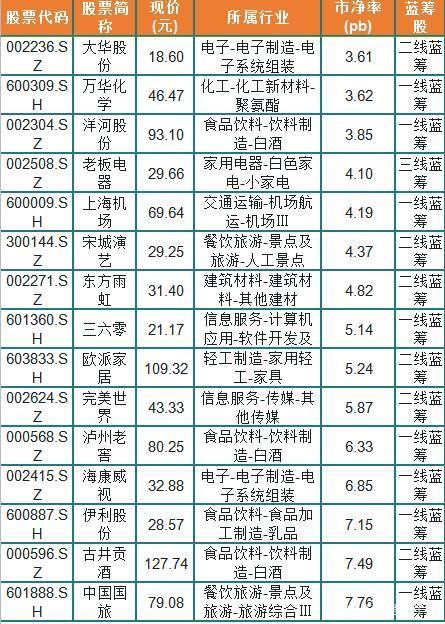 潜龙只看这里!54条被市场低估的蓝筹股,市净率低且业绩优良!