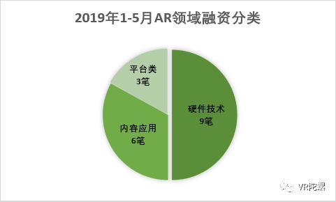 """【深度分析】AR""""爆发""""前夜 AR资讯 第10张"""