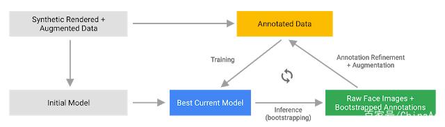谷歌如何通过机器学习实现逼真AR实时自拍效果