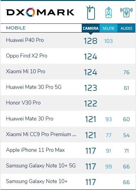 华为P40Pro登顶DxO|小米去年卖出1.2亿部手机|酷派年扭亏为盈