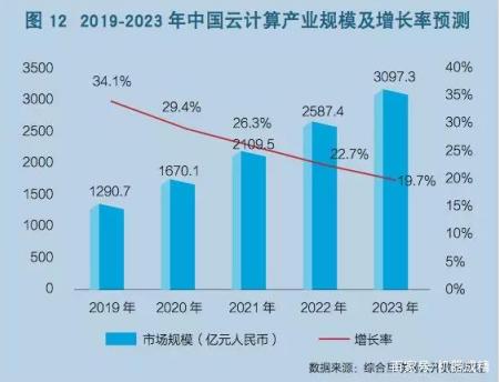 《中国云计算产业发展白皮书》权威发布 2023年产业规模超3000亿-机器成精