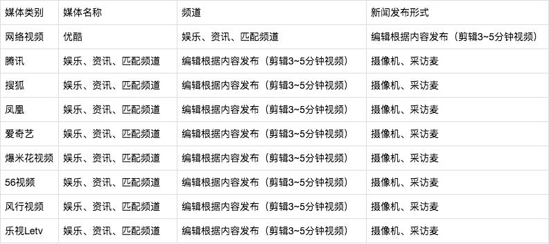 全国媒体邀请详细媒体邀约名单-11
