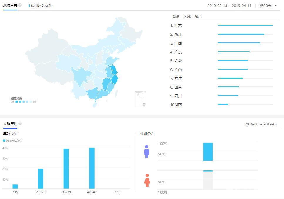 深圳网站优化的人群画像