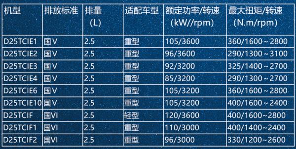 2.5L以下小排量发动机性能对比,字面上看谁更强?