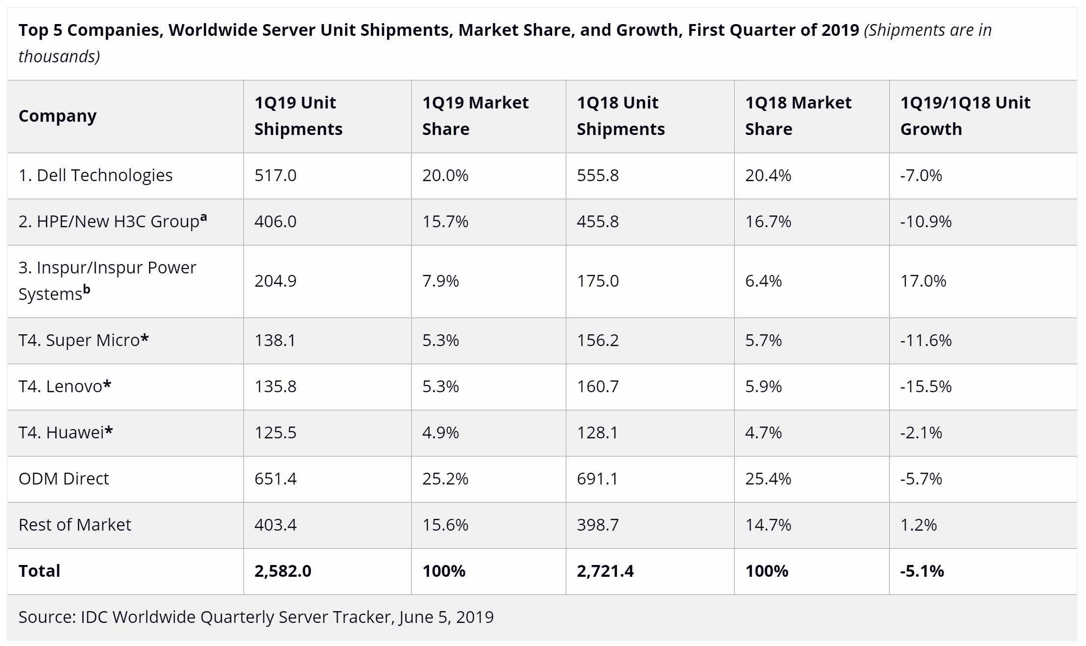 一季度全球服务器市场排名:联想华为携手进前六,戴尔夺冠