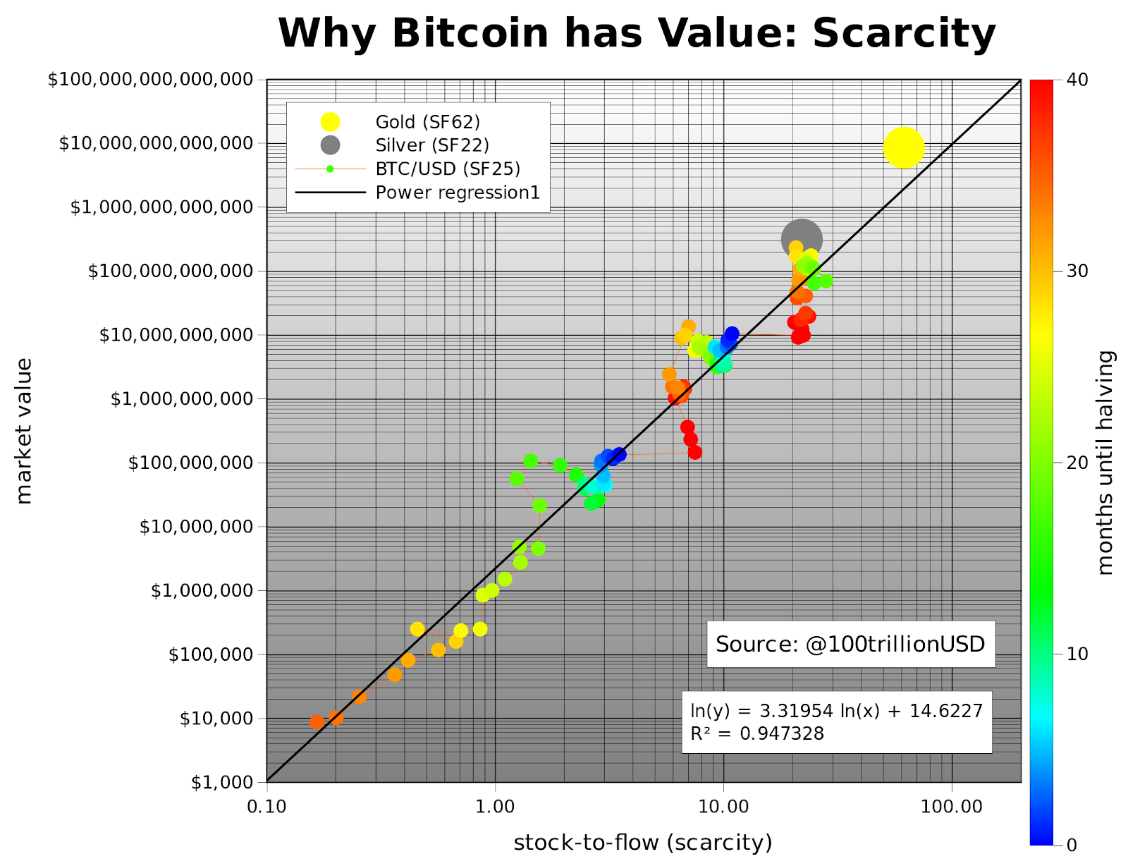 Coinbase:比特币将在93天之内变得更接近数字黄金