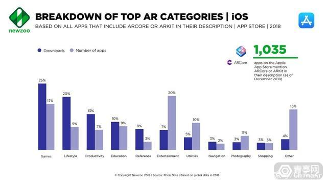 Newzoo移动AR/VR市场报告:游戏占AR应用下载量25% AR游戏 第3张