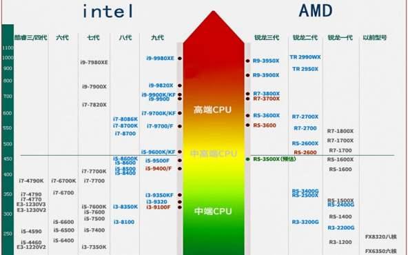 2019年 主流cpu性价比排行榜 最值得购买的CPU推荐 R5 2600真香 9400F