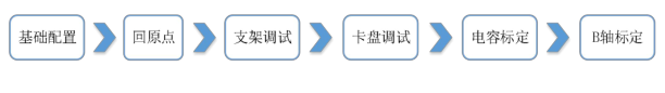 激光切割机z/x/y/b轴调试步骤(图1)