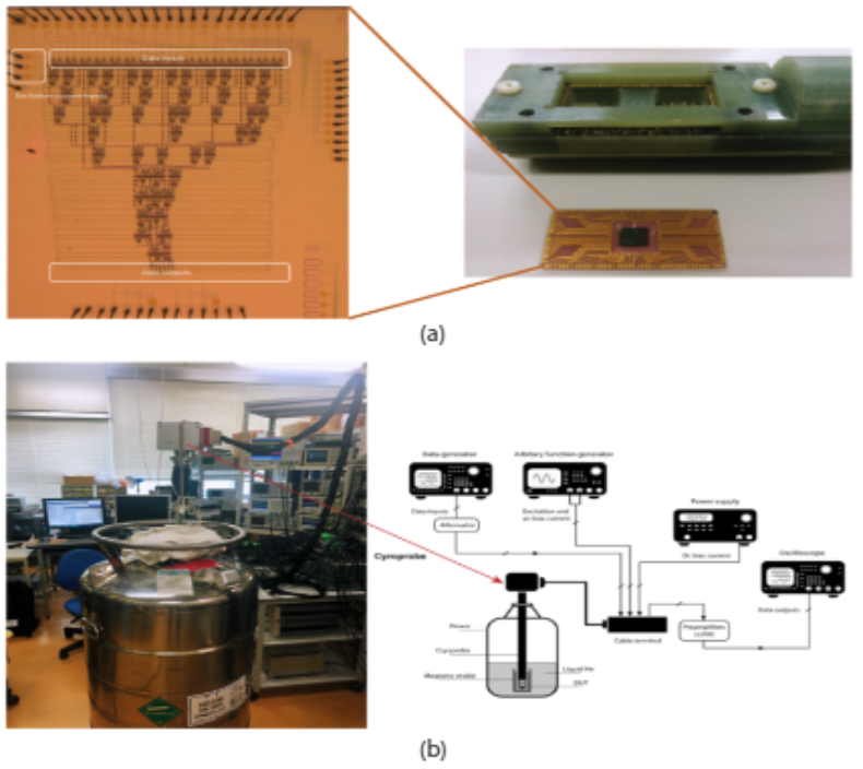 图丨 基于 AQFP 技术的神经网络实现流片,以及在横滨国立大学的低温测试。