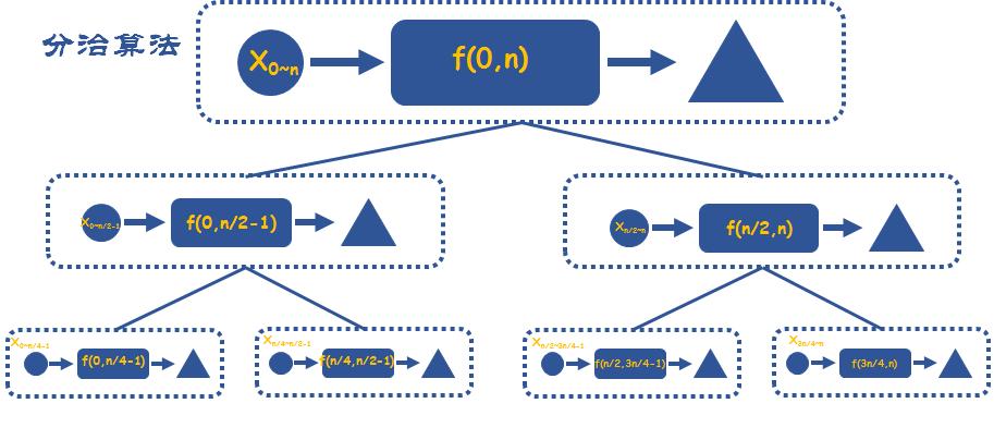 八大算法思想之4-玩转力扣
