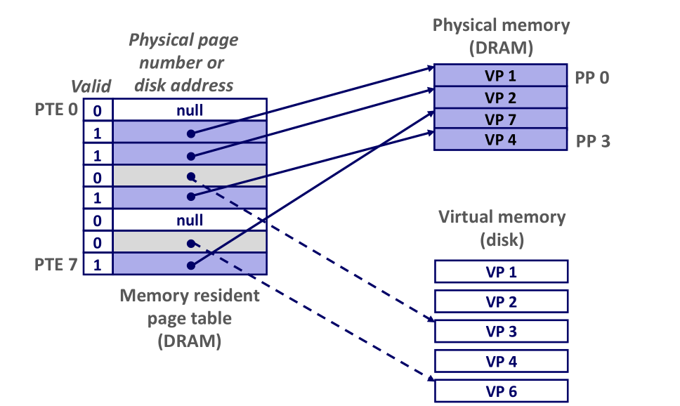 page-table