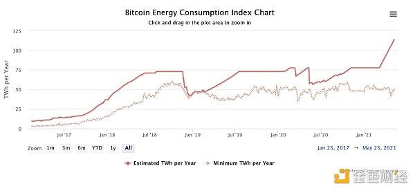 BTC能源消耗有多么严重?