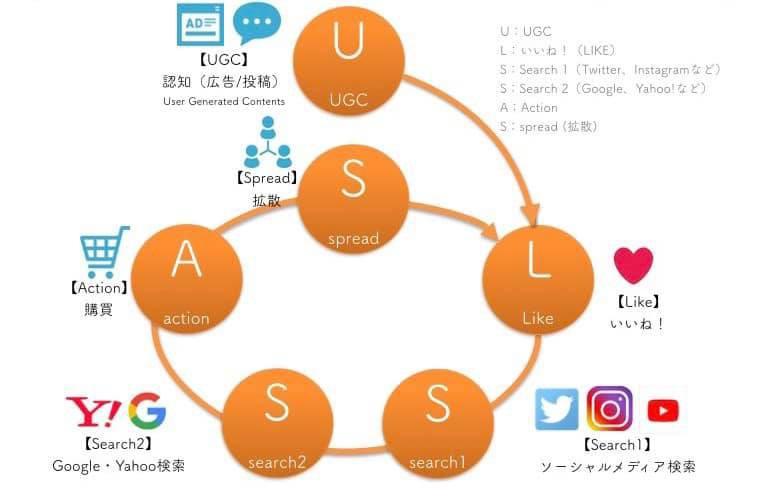 UGC模式下的社群营销战术:ULSSAS模式