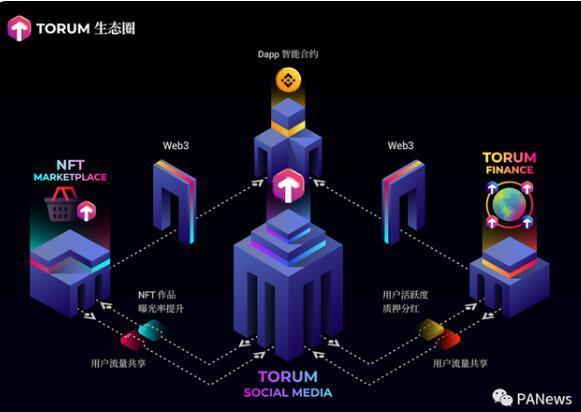 Torum:DeFi + NFT +社交媒体,完成任务+邀请获得海量XTM(币安系)
