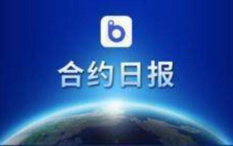 【合约日报】全网暴仓13.29亿美元 BTC跌破震荡区间下沿