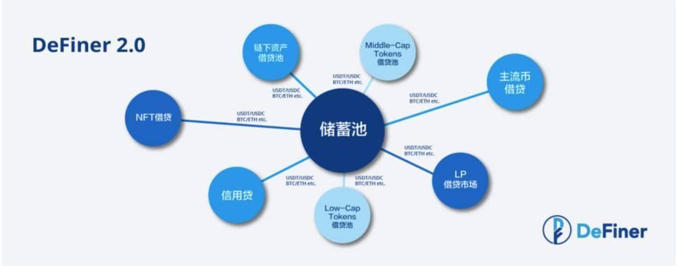 DeFi 借贷赛道百家争鸣,DeFiner 2.0 如何突围?