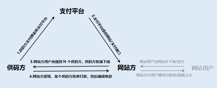 【AA支付教程】老牛支付码商系统自动化部署教程