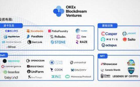 一文读懂欧易OKEx旗下OKEx Blockdream Ventures投资版图