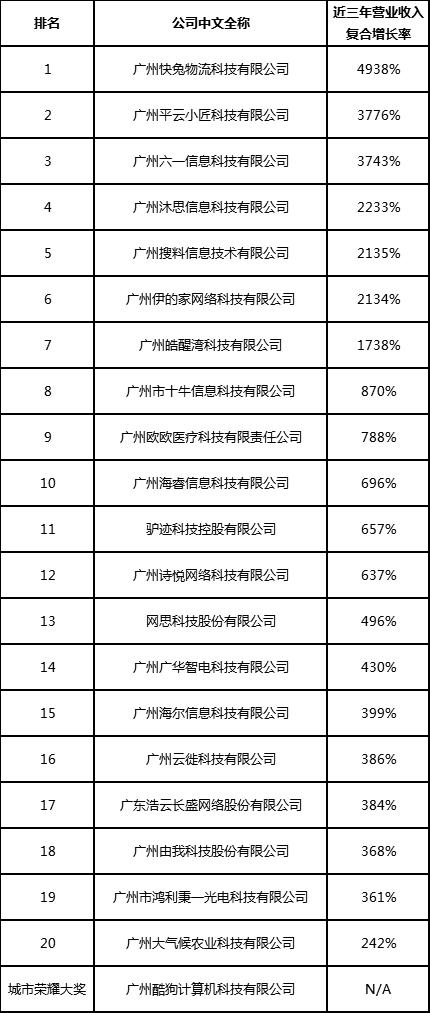 2020广州高科技高成长20强暨明日之星榜单出炉
