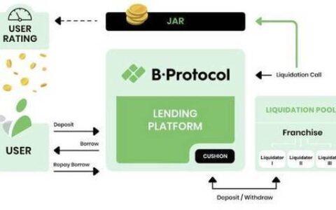 B.Protocol集成Compound, 让Compound用户获得更多收益