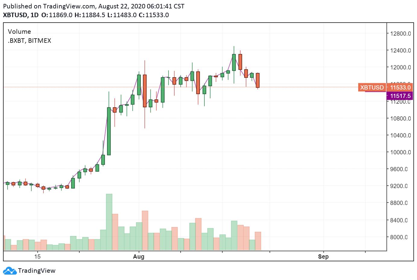 强势美元将抑制比特币的看涨势头?