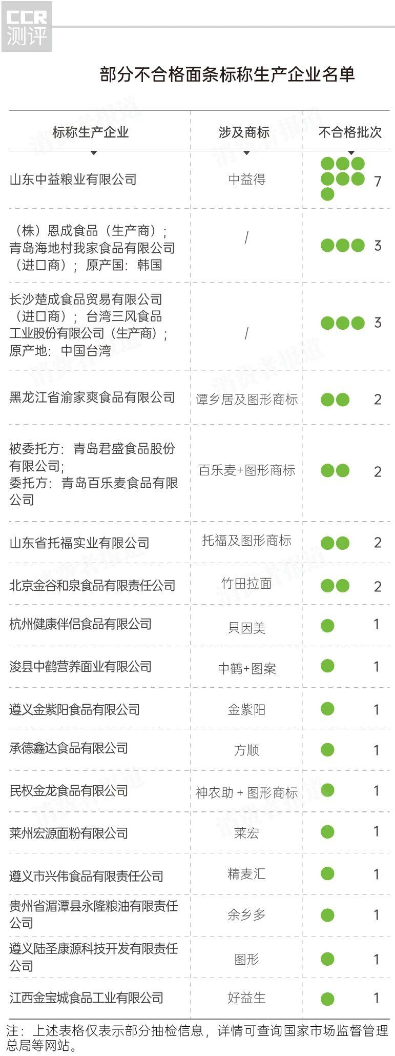 """全国面条抽检报告:中鹤、貝因美上""""黑榜"""";另有9批次添加防晒霜常见成分插图(1)"""