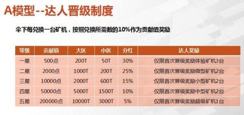 QUFI酷飞:注册实名送福利矿机1台,每天产0.4币,月产12币,双模式星级达人模式!