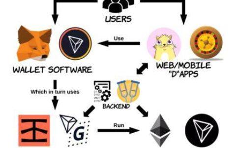 Dapp后端架构,安全性和设计模式
