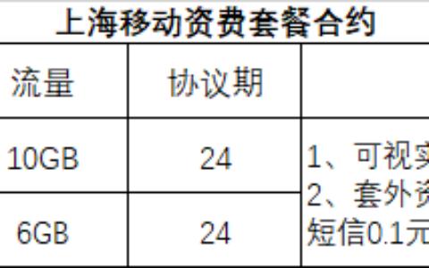 上海移动送话费啦。100元话费,一次性赠送,符合条件的100%赠送